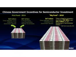 记录2019之大基金 | 狂砸1387亿元后 本土半导体产出如何