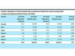 手机市场疲软:整体出货量下降,华为如何做到逆势迅猛增长?
