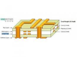 PCB 單面、雙面、多面種類這么多,如何選擇?