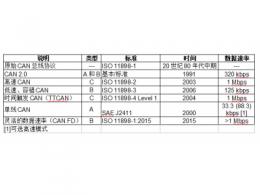 利用高度集成的8位MCU简化CAN汽车应用