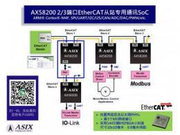 深耕工业自动化,亚信推出新一代小封装EtherCAT从站专用通讯SoC