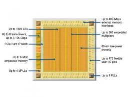 一文读懂FPGA的组成结构
