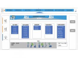 IoT数据管理平台项目案例分享