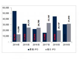 中国公司跨境IPO1 2019年亮点概览