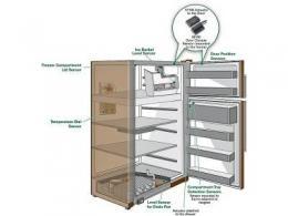 家用电器的六种位置和水平传感应用