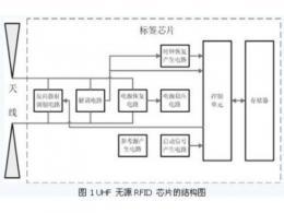 超高頻無源RFID標簽電路設計分析