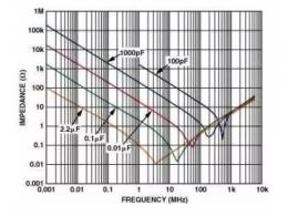 以運算放大器為例講解高速電路的PCB電路設計