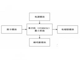 基于 STC89C52 和 IC 射频卡的射频识别锁系统设计