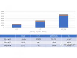 特斯拉第四季度和全年交付预估