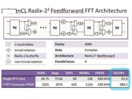 FPGA上实现复数浮点计算的方法