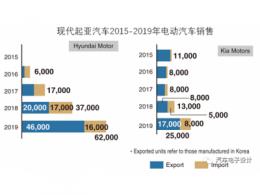 現代起亞的2019年電動汽車銷量和2020年展望