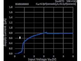 符合 AEC-Q100(Grade2)标准 0.8uA(TYP.) 扩大了超低功耗稳压器阵容 XD6506 系列