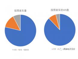 圆柱电池的市场和技术状态概览