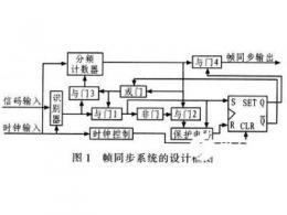 FPGA实现帧同步系统