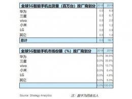Strategy Analytics:2019年华为和三星占全球5G智能手机出货量的73%