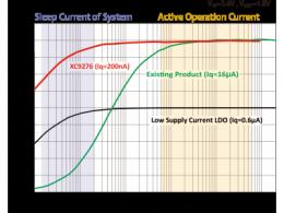 150mA超低电流消耗 输出电压切换功能 扩大了降压DC/DC转换器阵容 XC9276系列