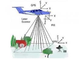 干货 | 如何准确分辨毫米波雷达、激光雷达之间的区别