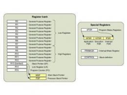 浅析Cortex-M系统堆栈机制