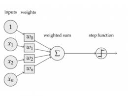 深度学习前馈神经网络技术分析