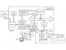 基于SoC的数据采集与交互系统
