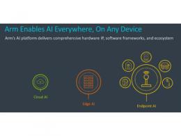 Arm宣布推出Cortex-M55核心和Ethos-U55 microNPU,瞄准低功耗Edge AI
