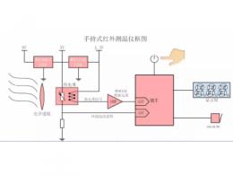 手持红外测温仪遇爆发,其原理你了解多少?