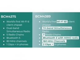 博通宣布Wi-Fi 6E芯片,下一代智能手机将搭载