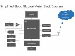 创建一个集成且不显眼的糖尿病管理系统