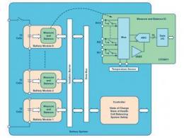 电池堆栈监控器大幅提高混合动力汽车和电动汽车的锂离子电池性能