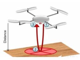 圖解超聲波技術原理,應用于無人機著陸有何優勢?