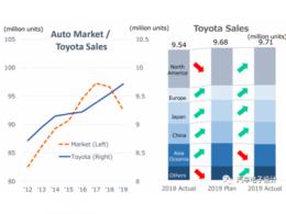 丰田自动驾驶领域逆周期的投资