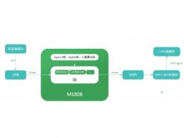 深度解析M1808 AI核心板硬件性能