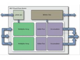 震惊!FPGA运算单元可支持高算力浮点