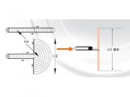 常用天线与无源器件解析