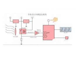 模拟热电堆探头的手持式红外测温仪原理分析