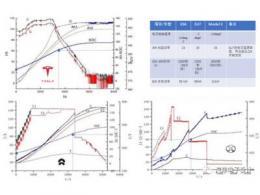 有关Model 3和ES6、EU7低温充电实验的一些问题探讨