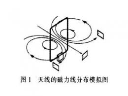 深入探讨RFID天线工作原理,并设计一种远距离RFID读写天线方案