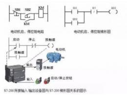 PLC控制的基本电路设计方法