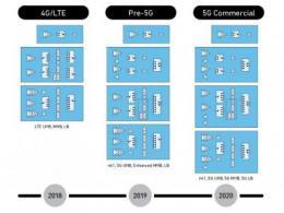 Qorvo凭借RF FUSION™ 5G芯片组解决方案赢得久负盛名的GTI大奖