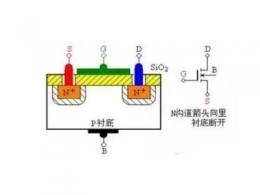 详解MOS管及其结构原理图