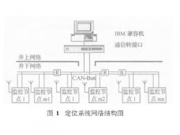 RFID在煤矿安全中的工作原理及主要功能