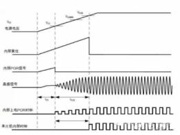 解析单片机复位过程
