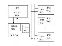 基于單片機和CAN總線的智能監控遠距離在線升級方案
