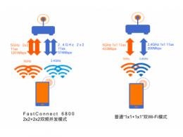 """WiFi6+5G:高通在无线连接市场打得是""""组合拳"""""""