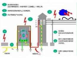 电子设备雷击浪涌抗扰分析
