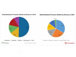 2019年手机芯片市场份额:高通下滑,联发科上涨