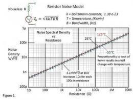 电阻噪声的基础知识
