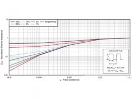 破解MOSFET数据表(四)——脉冲电流额定值