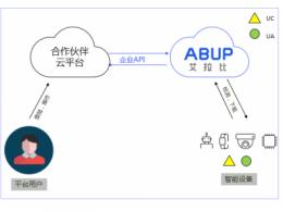 OTA云平台上线云云对接API,赋能客户私有化OTA管理