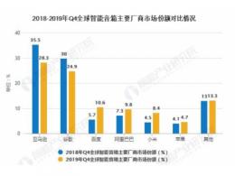 智能音箱行业市场分析:销量猛增,蓝海何在?